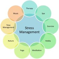 Take charge and minimize,even, eliminate stress!