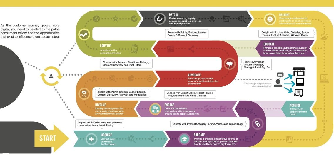 Digital Customer Journey Mapping
