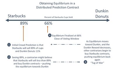 Obtaining Equilibrium Consensus using a Distributed  Prediction Contract