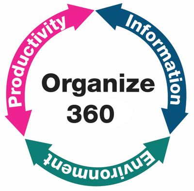 Organize 360 Approach, manage flow of information, determine key activities, leverage technology