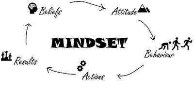 Develop your Mindset and fulfil your Potential !