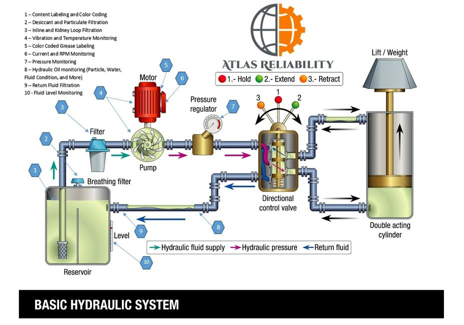 Hydraulic System Reliability Programs For All Industrial Applications