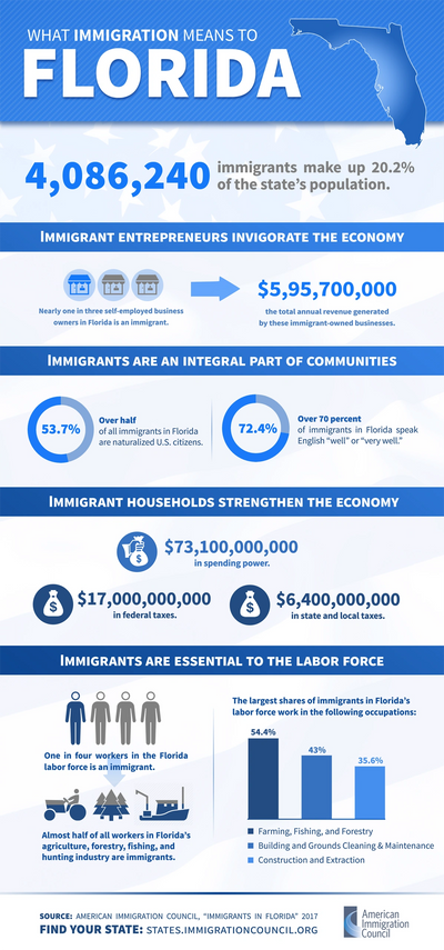 Immigration Statistics for Florida www.americanimmigrationcouncil.org
