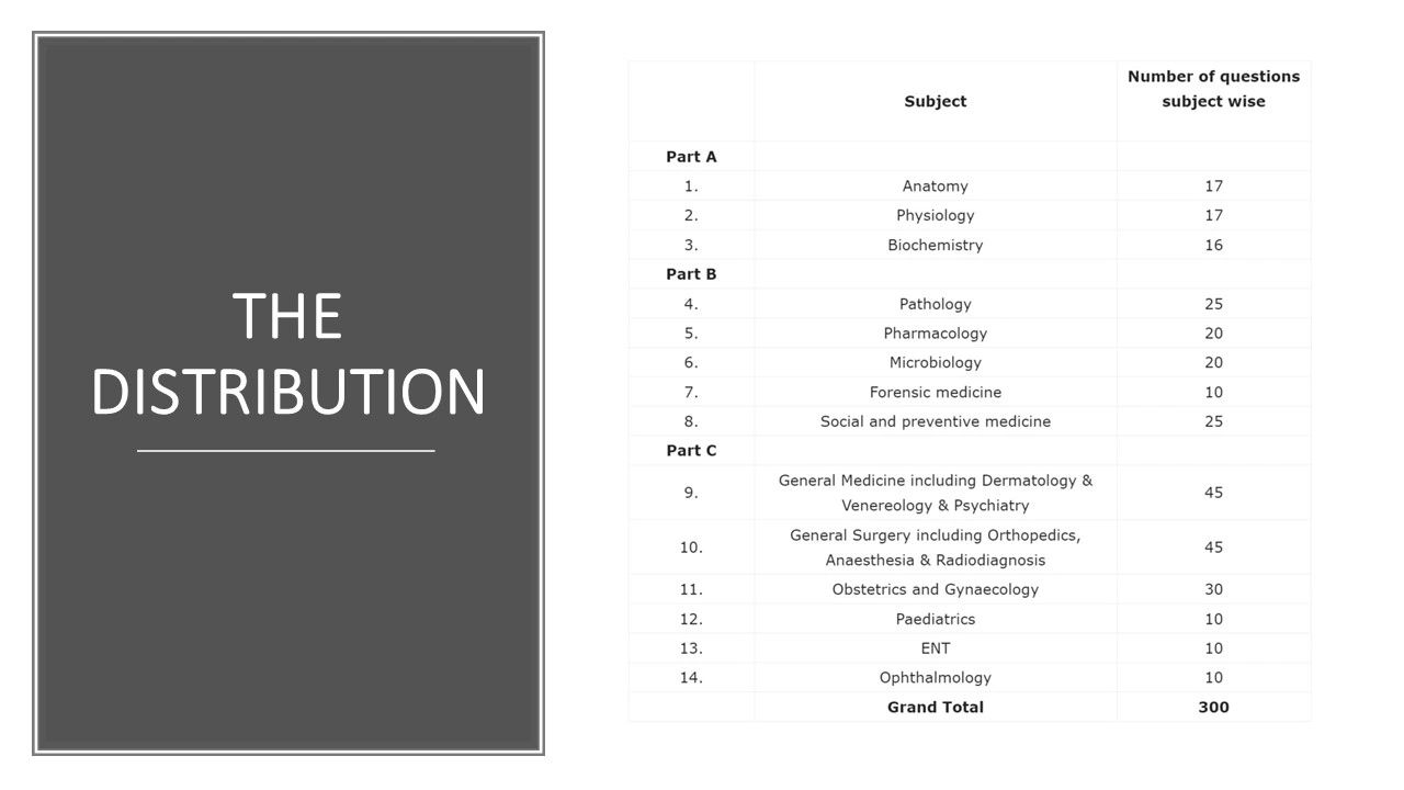 NEET_PG exam syllabus