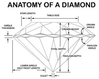 Yepremian Jewelers Anatomy of a Diamond