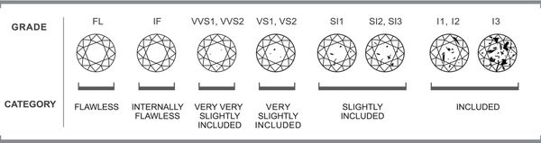 Yepremian Jewelers Diamond Clarity Chart