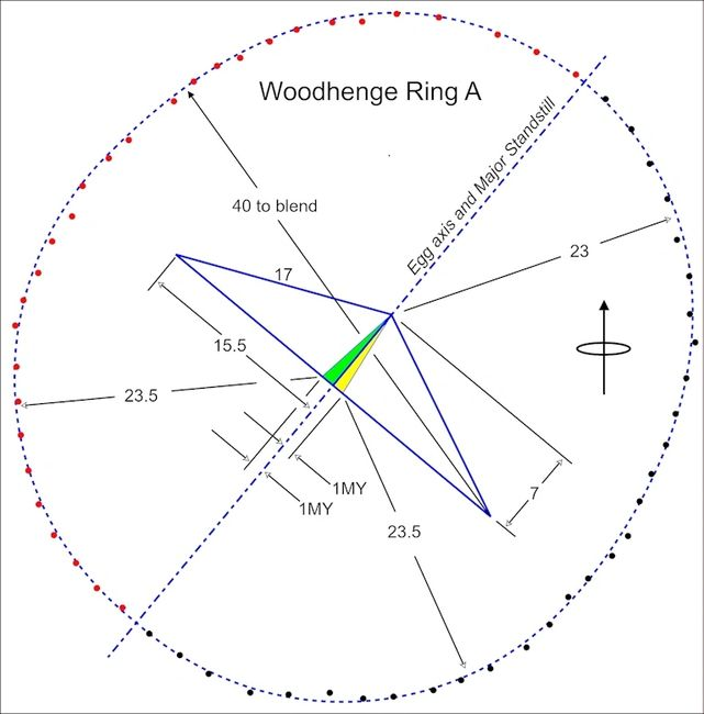 Geometry, mensuration (In Meg Yards), and astronomical alignment of Woodhenge outer ring A.