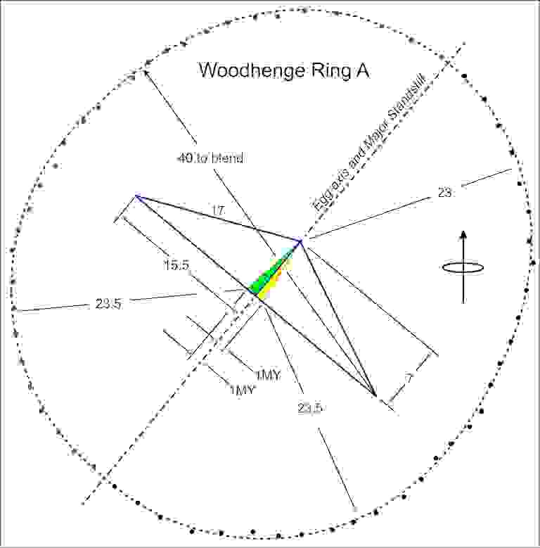 Geometry of outer ring. Azimuth about 40 degrees, Egg based on several triangles and megalithic yard