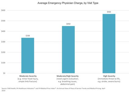 Bar graph of average charges of emergency physicians with highest at $565 for life-threatening issue