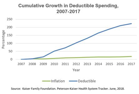 Line graph showing deductibles increased by 250% from 2007-2017, while inflation stayed mostly flat