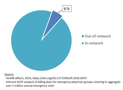 Pie chart showing only 6% of emergency physicians are out of network