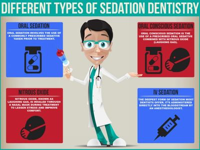 Sedation Dentist, Sedation Dentistry, Sedation dds, dentist, dental care, Greentown Dentist, dentist