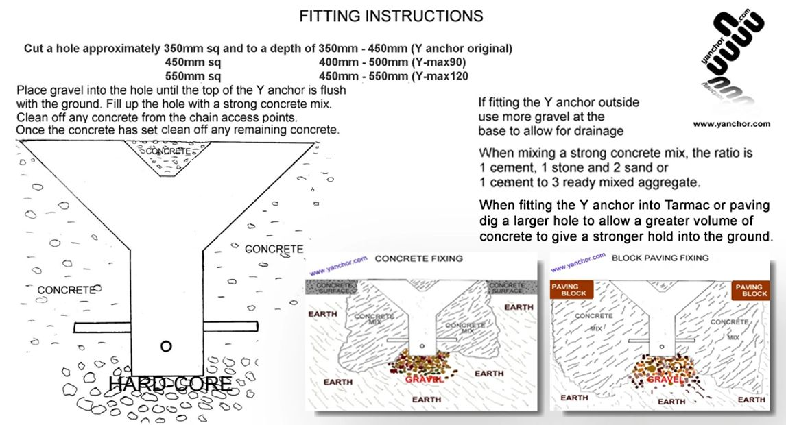 Ground anchor fitting instructions