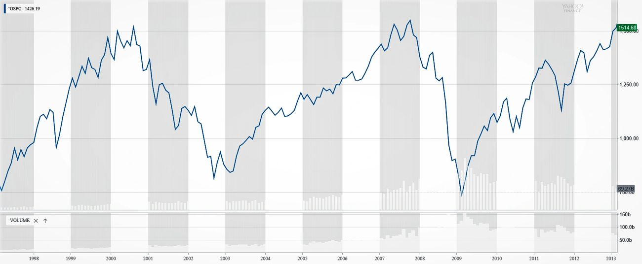 "The SP-500 Index price chart from 1997 to 2013 exemplifies the ""buy and hold"" method, and the frustration with our retirement accounts"