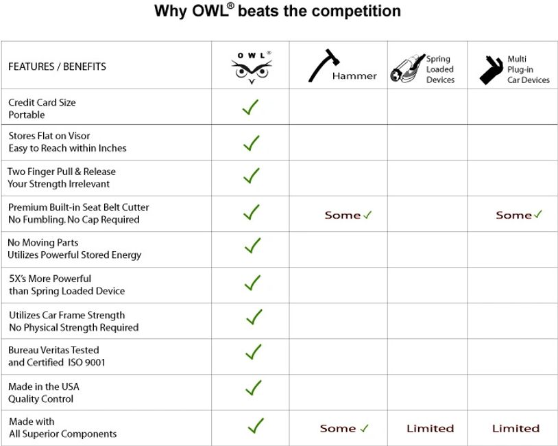OWL Car window breaker comparison to spring loaded devise resqme- multi tools and hammer OWL wins!