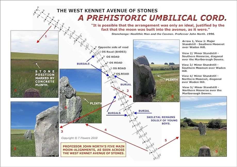 Professor John North's five main moon-alignments across the West Kennet Avenue of stones.