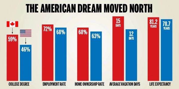 The American Dream Moved North to Canada
