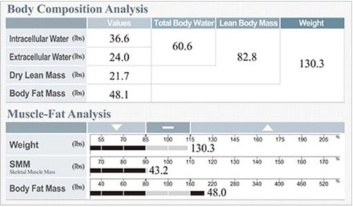 Body composition, Body fat, Muscle mass, Fat loss, Diet, Heathy body