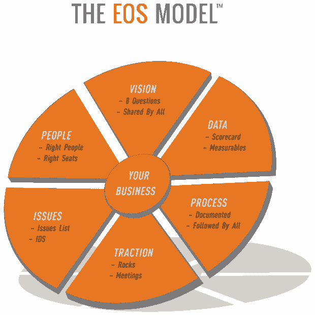Eos model, Eos traction, traction book, six key components