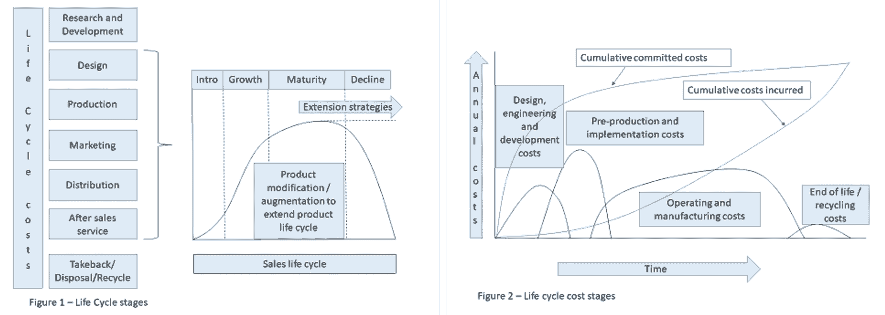The image shows the stages of product life cycle from research and development through to end of use