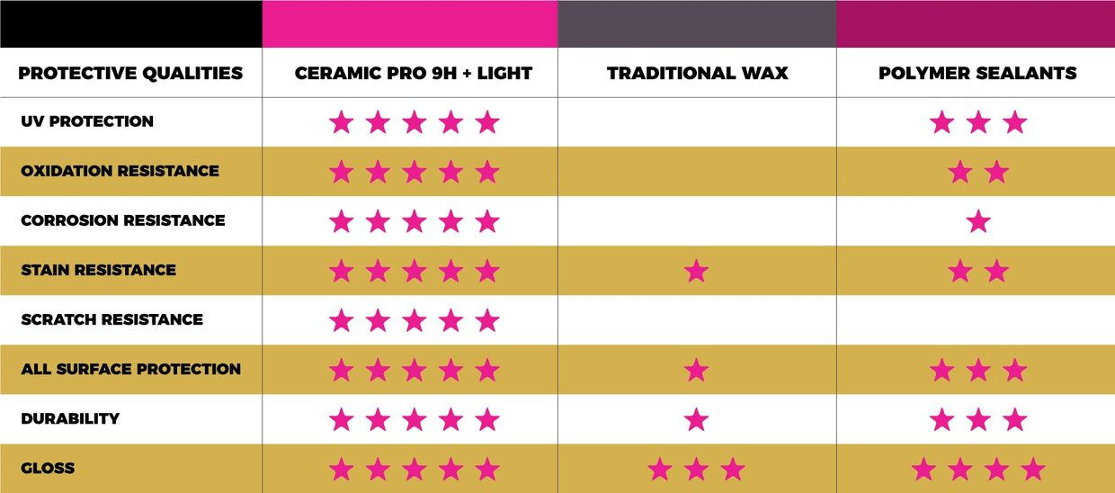 Ceramic Pro Compared to the Rest