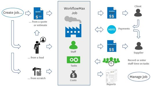 WorkFlow Max is an all-in-one and onLine Project and Job Management System - Mountain 42, Florida