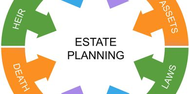 "Image of a circular graphic with the words ""estate planning"" in the middle. The circle includes blocks of different colors with the words executor, protect, assets, laws, finances, guardian, death, and heir. Each block has an arrow pointing towards the middle words, ""estate planning"""