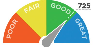 Image of a credit score dial pointing to good on a scale of poor to great.