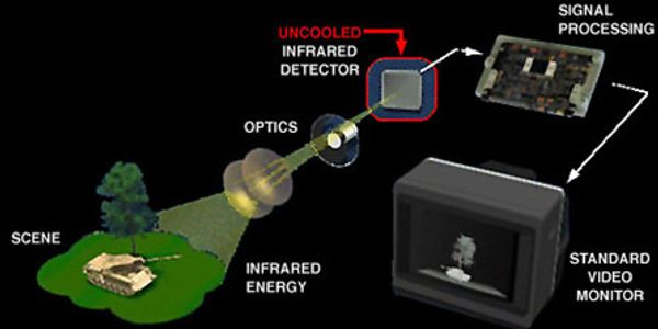infrared camera diagram