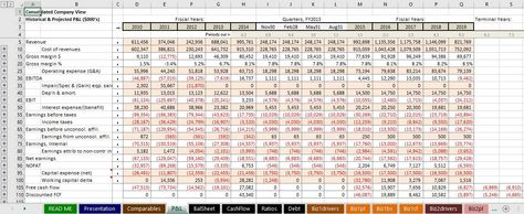 financial model excel model business model financial forecast manufacturing financial statements