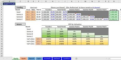 spreadsheet model financial model business model financial forecast startup financial statements