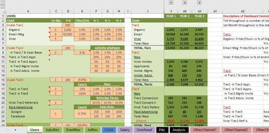 spreadsheet financial model excel model business model financial forecast social media manager