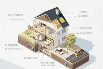 A home is the biggest purchase most people will ever make, and a home inspection is always recommend