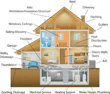 home inspection, home inspector, property inspection, house inspection, house