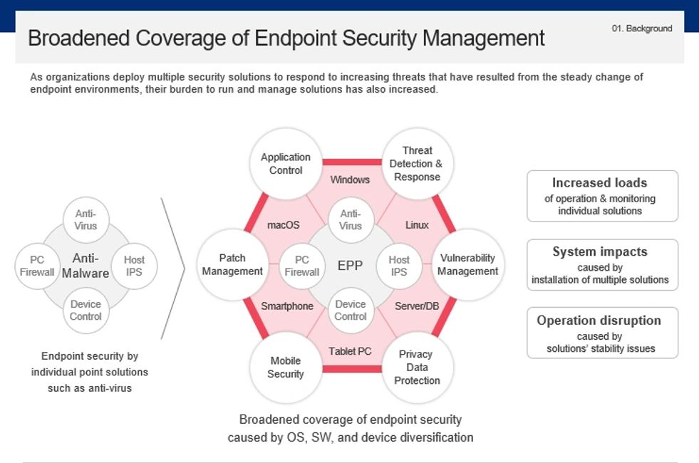 Broadened Coverage of Endpoint Security Management, AhnLab, PC Com Mayorista