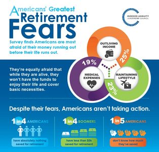 survey on retirement fears