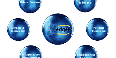 The Ledgers Services Circle, everything small business requires. Accounting, Bookkeeping, Tax