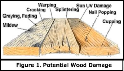 Wood Damage due to weathering