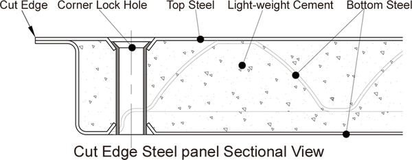 Bare Steel Raised Floor Panel Sectional View