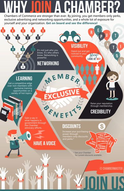 Why join a Chamber of Commerce graphic, six reasons to join a chamber