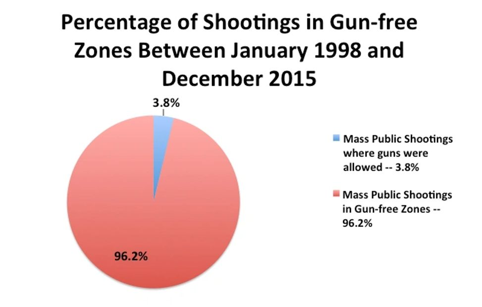 Learn about Gun Free Zones Killing Zones 96.2% mass shootings where guns are allowed is only 3.8%
