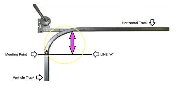 How to measure garage door track radius