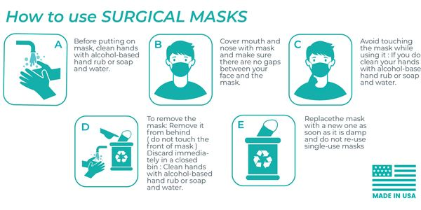 How to use a surgical mask or face mask.  Licap bio face mask manufacturer