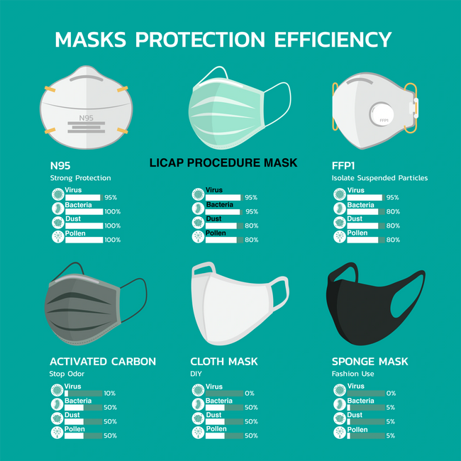 How to choose a face mask.  LICAP BIO 3-layer procedure face mask blocks 95% of virus and bacteria