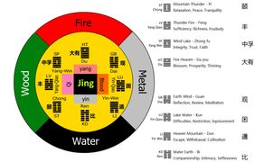 eight trigrams and mind and body in TCM view
