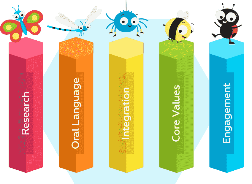 5 Pillars of Joy School English