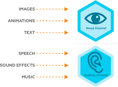 Visual and auditory channels for learning