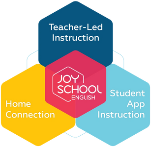 Our complete solution: teacher-led instruction, student app instruction, and home connection