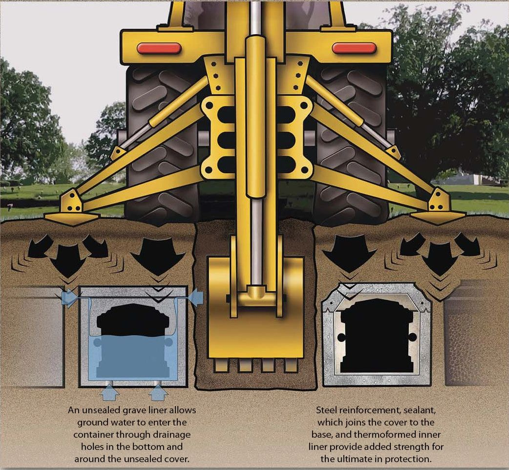 What is a Burial Vault?