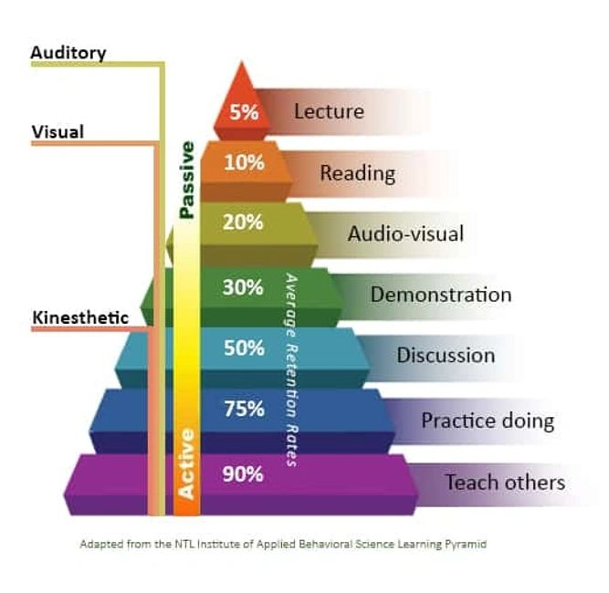 For more information on the learning pyramid, visit https://www.educationcorner.com/the-learning-pyr